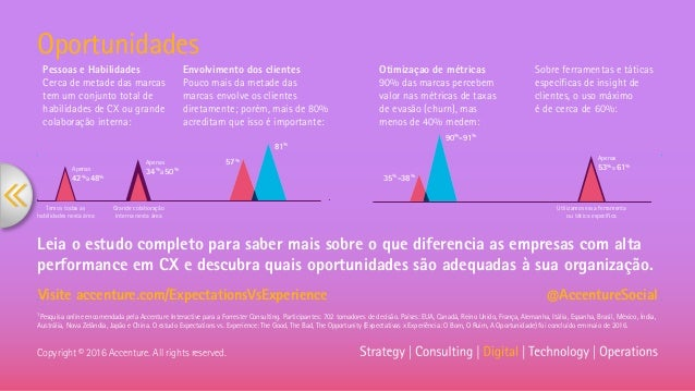 Oportunidades Visite accenture.com/ExpectationsVsExperience @AccentureSocial Copyright © 2016 Accenture. All rights reserv...