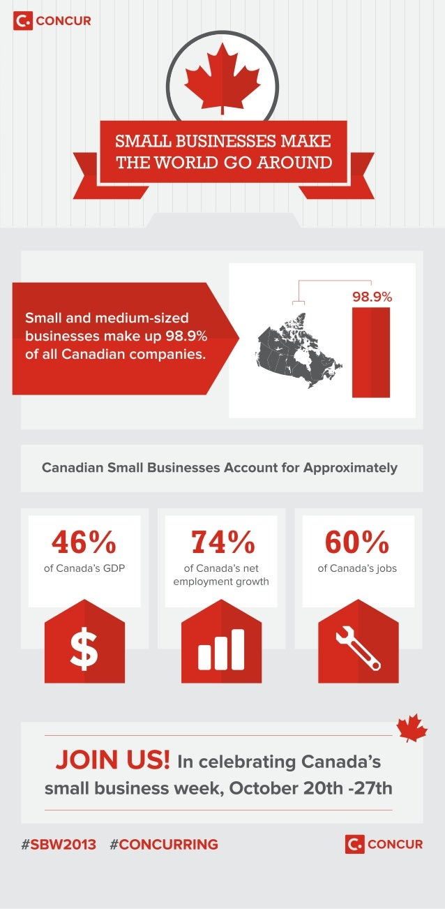 Small Businesses Make the World Go Around Infographic