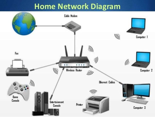 Csc102 Computer Connectivity