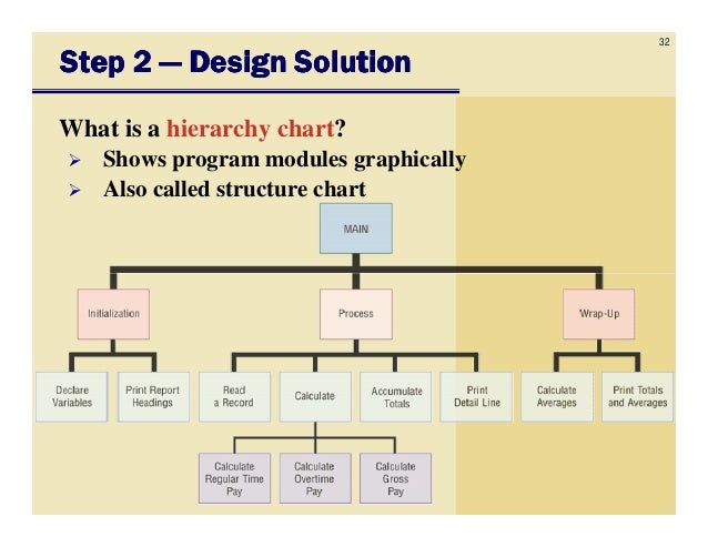 Csc1100 chapter11 programming languages and program development tosolve problemsolve problem 32 ccuart Gallery