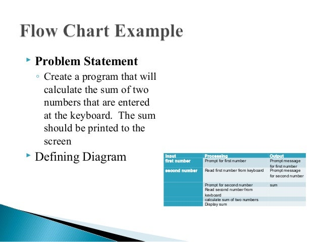 Csc 130 class 2 problem analysis and flow charts2 23 ccuart Choice Image