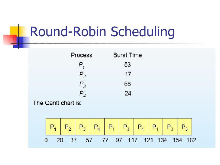 The Scheduling Algorithm Is Designed Especially For Time Sharing Systems