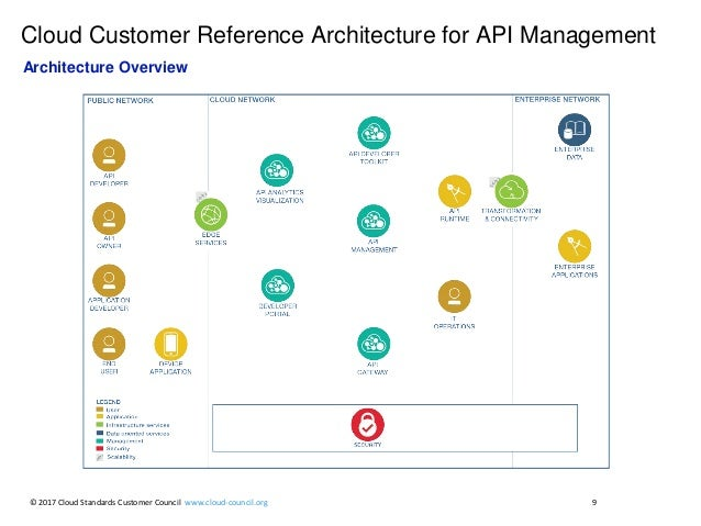 9 Cloud Customer Reference Architecture