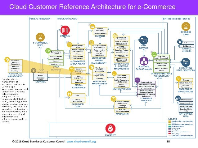 ... Cloud Customer Reference Architecture For E Commerce; 18.