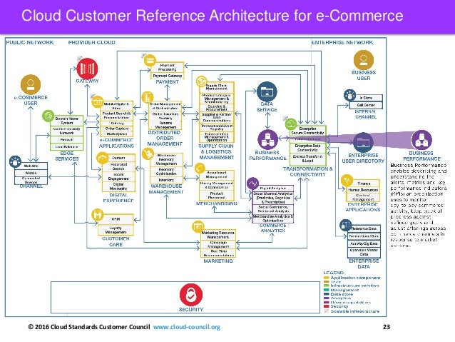 cloud customer architecture for e-commerce