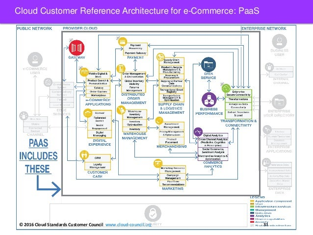 Cloud customer architecture for e commerce for E commerce architecture
