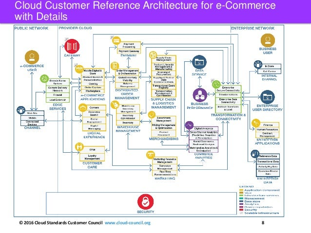 ... Cloud Customer Reference Architecture For E Commerce; 8.