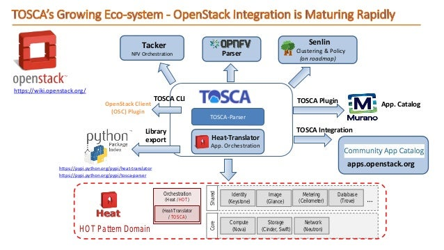 Oasis Tosca Cloud Portability And Lifecycle Management