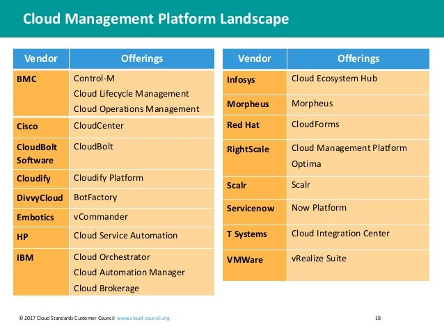 Practical Guide To Cloud Management Platforms