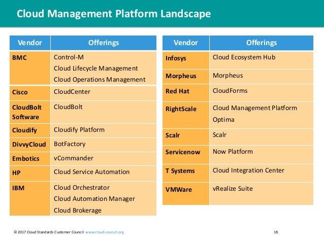 practical guide to cloud management platforms