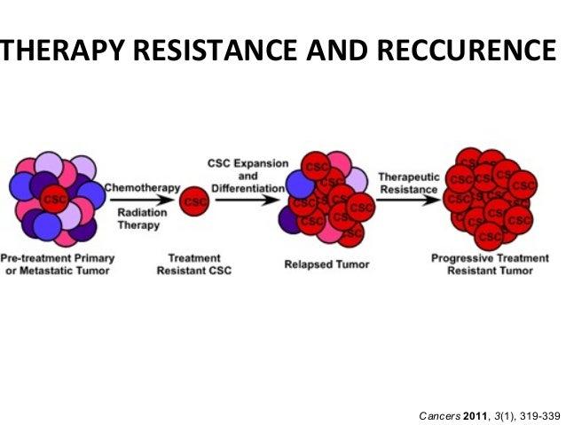 Brain tumor chemotherapy