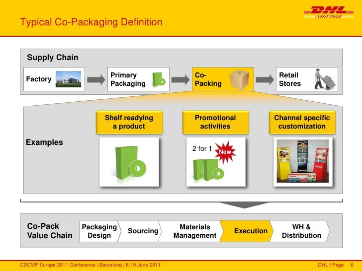 dhl value chain analysis Swot analysis – here is the swot analysis of dhl  its dhl express, dhl  supply chain, dhl freight, dhl parcel are starred in the bcg.