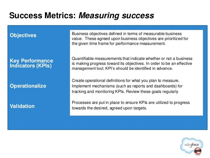 meaurable metrics in a business plan