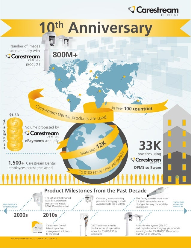 Carestream dental th anniversary infographic