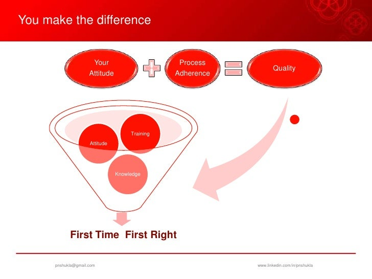 Quality first time right approach for Right time images