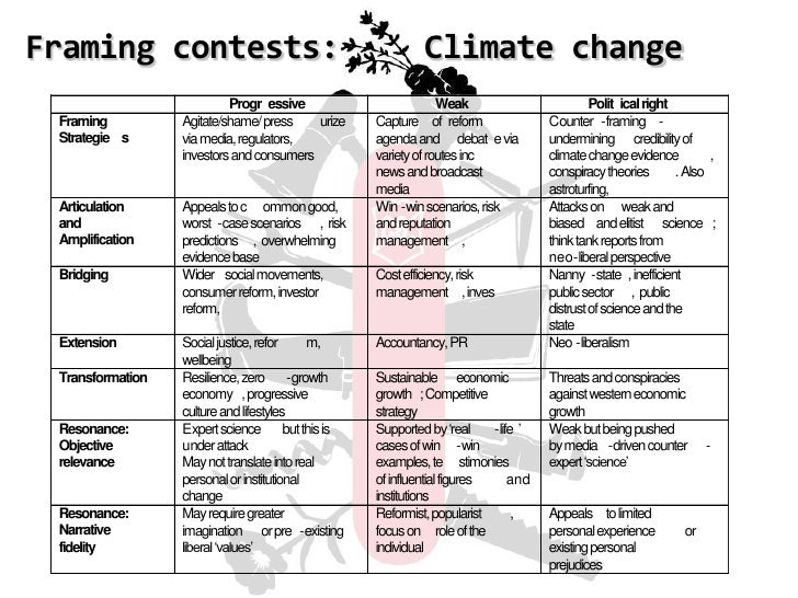 Understanding climate change as a social issue