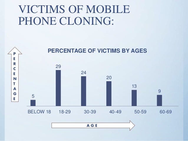 disadvantage of mobile phone cloning Since the first cell phone was introduced, people have been able to make calls while mobile these days, where almost everyone owns at least a basic mobile device and a huge number of people carry their phones most of the time, we are able to get in touch with others nearly 24/7.