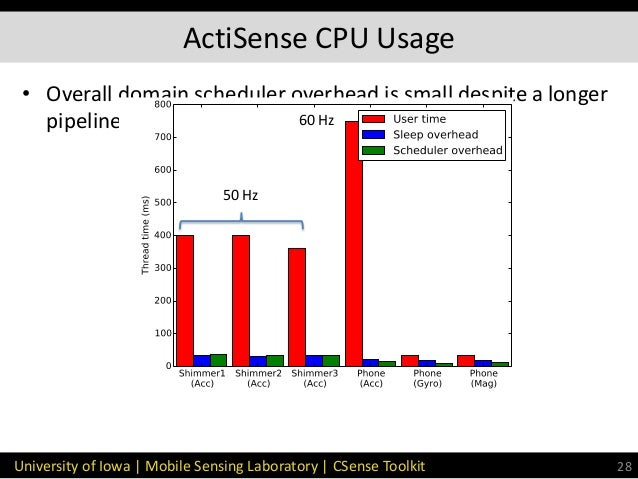 CSense: A Stream-Processing Toolkit for Robust and High-Rate