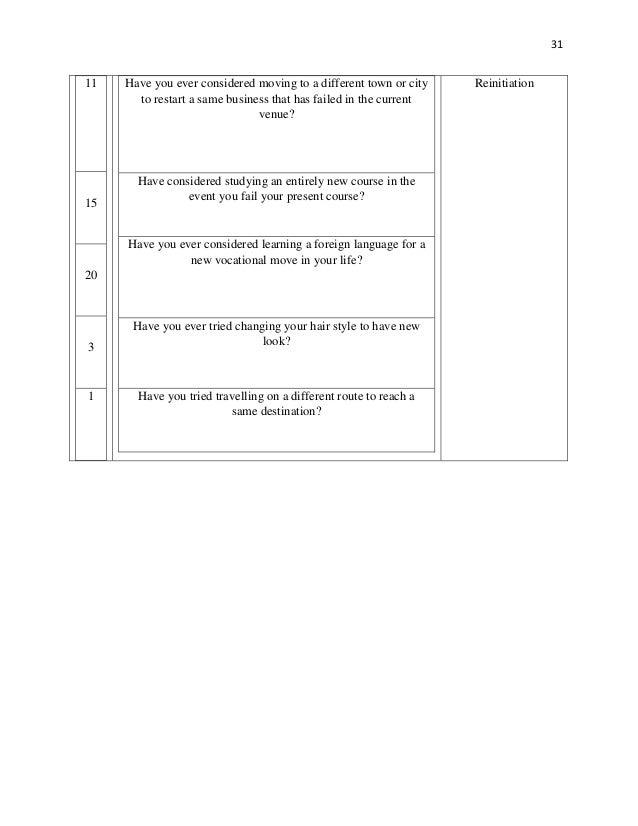 Creativity Selected Elements Questionnaire