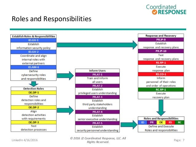 NIST Cybersecurity Framework Cross Reference