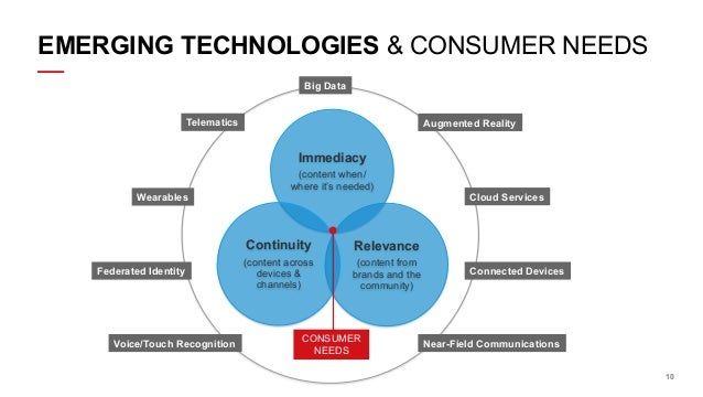 EMERGING TECHNOLOGIES & CONSUMER NEEDS Big Data Telematics  Augmented Reality  Immediacy Wearables  (content when/ where i...