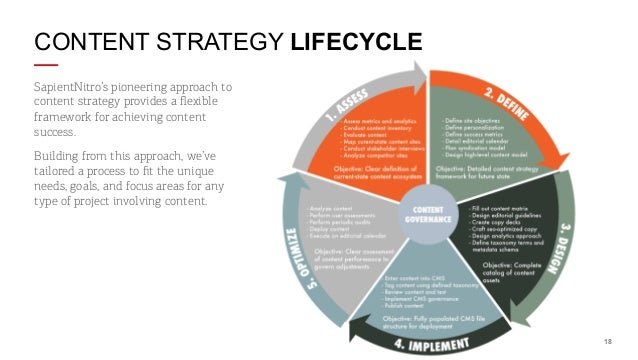 CONTENT STRATEGY LIFECYCLE SapientNitro's pioneering approach to content strategy provides a flexible framework for achievi...