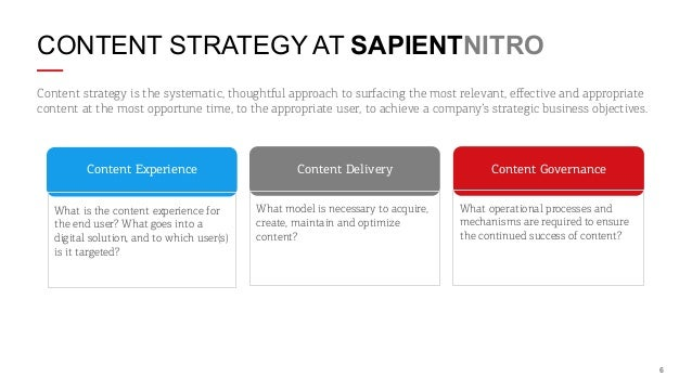 CONTENT STRATEGY AT SAPIENTNITRO Content strategy is the systematic, thoughtful approach to surfacing the most relevant, e...