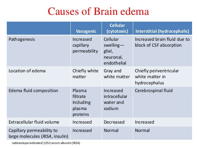 serum vs plasma