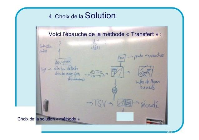 CSID 4. Choix de la Solution Voici l'ébauche de la méthode « Transfert » : Choix de la solution « méthode »