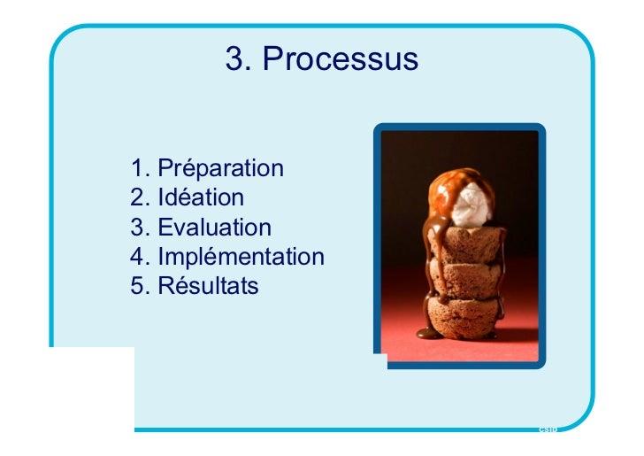 3. Processus1. Préparation2. Idéation3. Evaluation4. Implémentation5. Résultats                       CSID