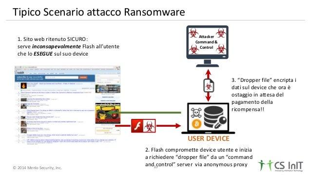 © 2014 Menlo Security, Inc. Tipico Scenario attacco Ransomware Attacker Command & Control 1. Sito web ritenuto SICURO: ser...