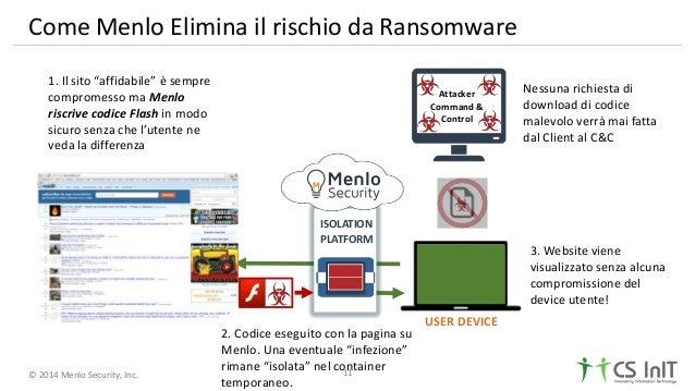 © 2014 Menlo Security, Inc. Come Menlo Elimina il rischio da Ransomware Attacker Command & Control USER DEVICE 1. Il sito ...