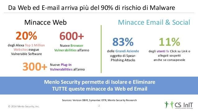 © 2014 Menlo Security, Inc. Da Web ed E-mail arriva più del 90% di rischio di Malware Minacce Email & Social Sources: Veri...