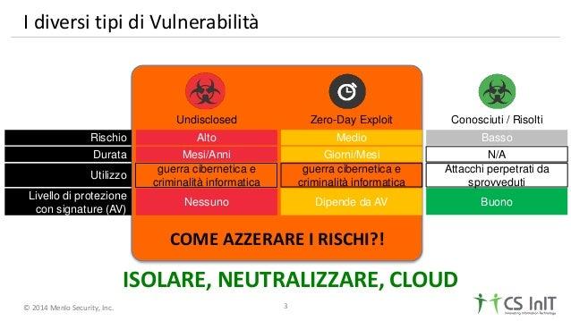 © 2014 Menlo Security, Inc. Rischio Durata Utilizzo Livello di protezione con signature (AV) Nessuno Mesi/Anni Alto guerra...