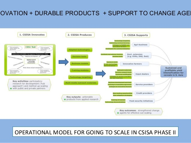 NOVATION + DURABLE PRODUCTS + SUPPORT TO CHANGE AGEN    OPERATIONAL MODEL FOR GOING TO SCALE IN CSISA PHASE II