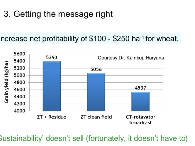 3. Getting the message rightIncrease net profitability of $100 - $250 ha -1 for wheat.                                Cour...