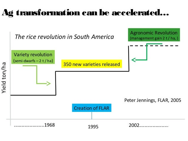 Ag transformation can be accelerated…                                                                             Agronomi...