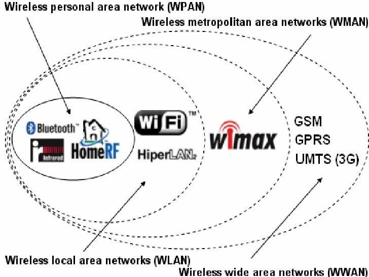"""Résultat de recherche d'images pour """"Wifi network type"""""""