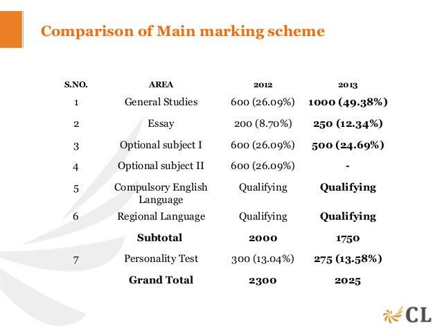 IAS Mains Hindi       Examrace