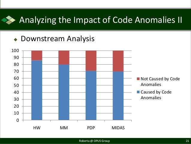 Analyzing the Impact of Code Anomalies II     Downstream Analysis100 90 80 70 60                                         ...