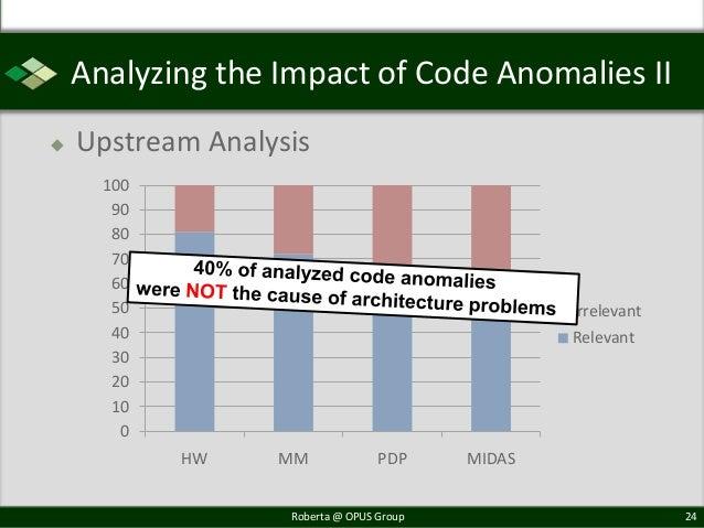 Analyzing the Impact of Code Anomalies II   Upstream Analysis      100       90       80       70       60       50      ...