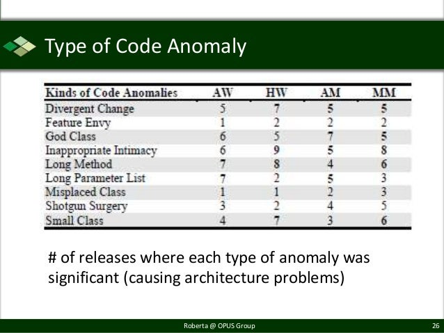 Type of Code Anomaly# of releases where each type of anomaly wassignificant (causing architecture problems)               ...