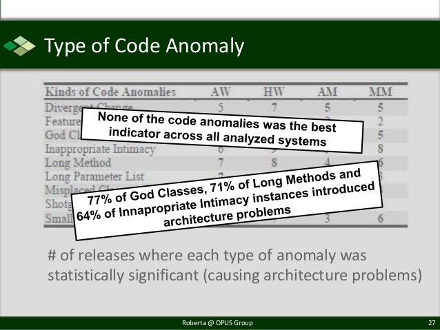 Type of Code Anomaly# of releases where each type of anomaly wasstatistically significant (causing architecture problems) ...