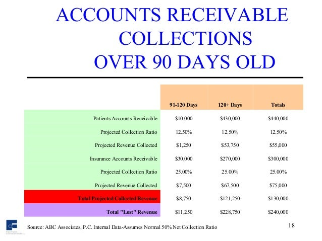 accounting for receivables exercises This means that in the case of accounts receivable, both us gaap and ifrs  require the allowance method for uncollectibles (unless immaterial) exercises.