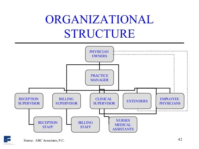 Management style and organisational structure for