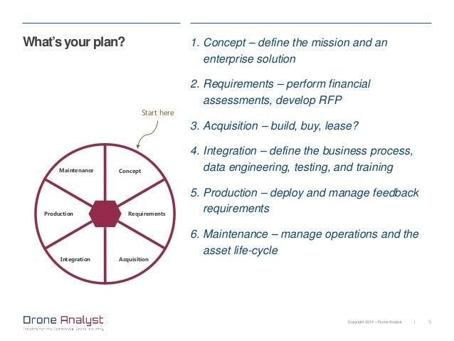 UAV business plan