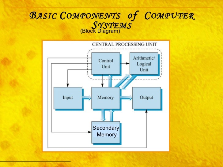 computer system organization PC CPU Diagram block diagram basic organization computer system