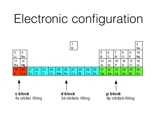 Csonn t2 atomic structure 27 electronic conguration the next lowest urtaz Gallery