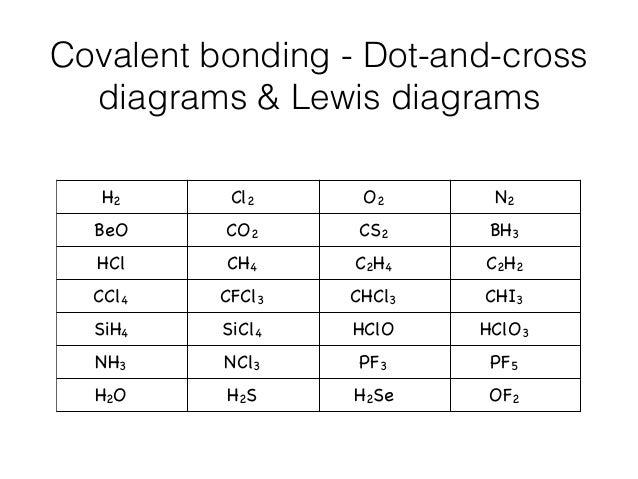 Cl2 Electron Dot Diagram Data Schema