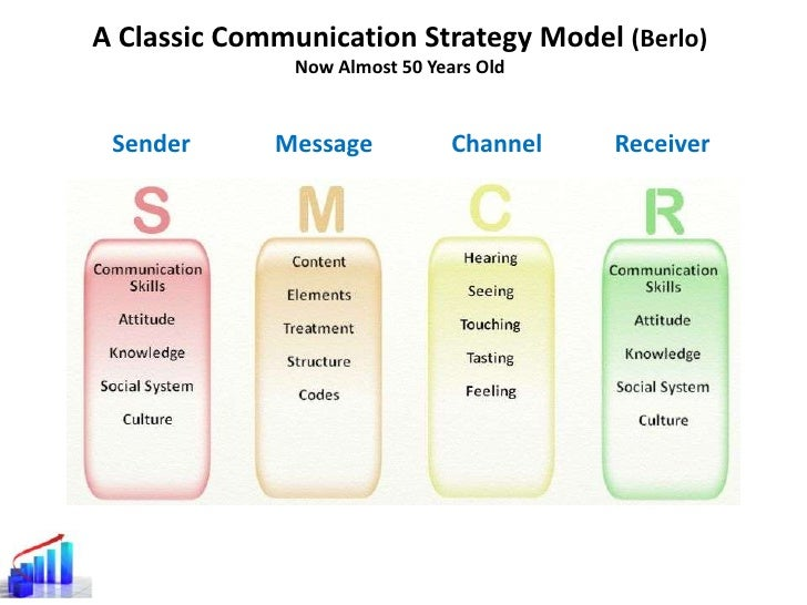 Creating Communication Strategies Guided By 4-Quadrant Models